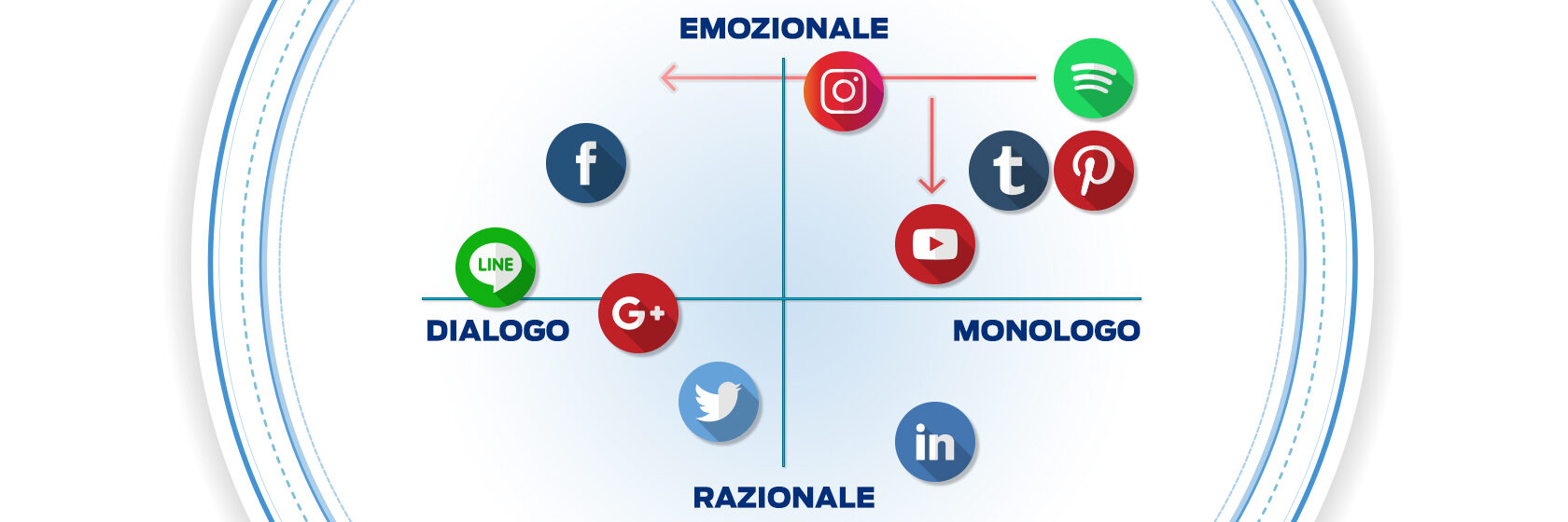 social_network-emozionali-dialogo